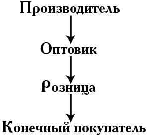 Понятие оптовой торговли
